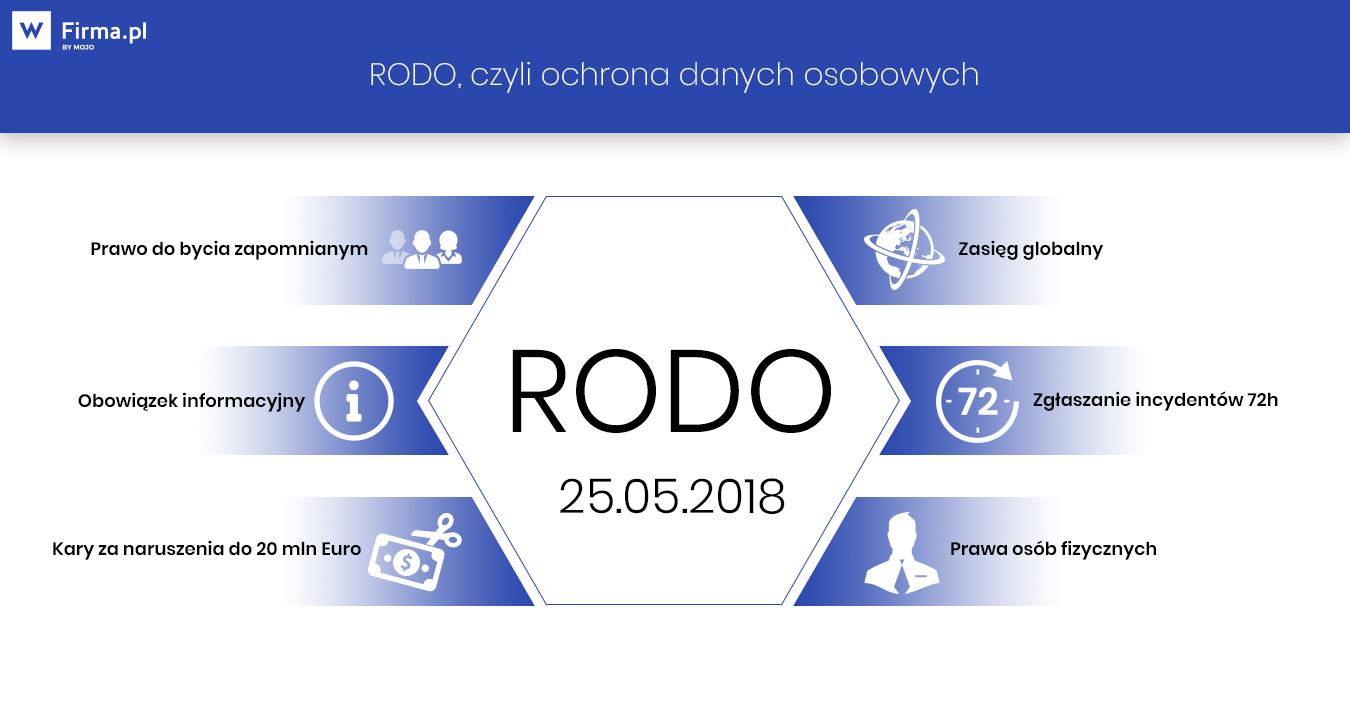ca3b6ac4c6f5c2 Jak przygotować firmę do RODO? Zmiany w przepisach - Pomoc wFirma.pl